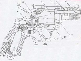 Устройство револьверов «Аникс». 1 - ствол; 2 - соединительная втулка; 3 - кожух ствола; 4 - барабан в сборе; 5 - курок; 6 - боевая пружина; 7 - спусковой крючок; 8 - фиксатор барабана; 9 - шептало; 10 - палец; 11 - соединительная трубка; 12 - газовая камера клапана; 13 - шток клапана; 14 - предохранитель.