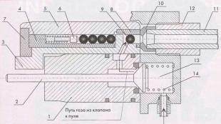 Взаимное расположение частей барабана и газораспределительного механизма: 1 - корпус клапана; 2 - шток клапана; 3 - обойма с фланцем; 4 - барабан; 5 - цилиндр; 6 - подпружиненный подаватель; 7 - дно барабана; 8 - вкладыш; 9 - пуля; 10 - обтюратор; 11 - ствол; 12 - соединительная втулка; 13 - газовая камера; 14 - пружина клапана.