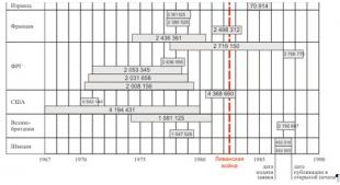 Патентование ДЗ за рубежом до начала 90-х годов