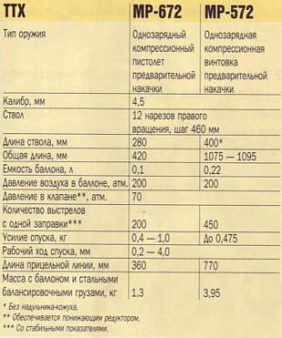 тактико-технические характеристики МР-672 и МР572..