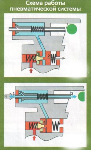Схема работы пневматической системы RAM-50