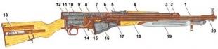 Схема самозарядного карабина Симонова (СКС-45) 1- ствол, 2 - газовое отверстие, 4- ствольная накладка, 5 - прицел, 6 - патронник, 7 - затвор, S-ударник, 9 - курок, 10 - боевая пружина, 11 - возвратно-боевая пружина, 12 - корпус, 13 - пенал с принадлежностями дня чистки оружия, 14- пружина спускового крючка, 15 - защелка магазина, 16 - подаватель, 17 - пружина подавателя, 1S - ложа, 19- штык-нож, 20 - приклад.