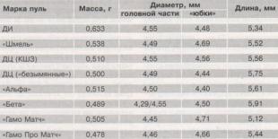 Массо-габаритные показатели некоторых марок пуль типа «матч».