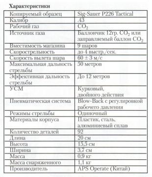 Тактико-технические характеристики пистолета RAM-50