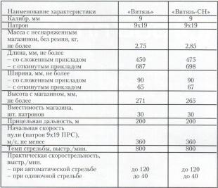 Тактико-технические характеристики пистолета-пулемета Витязь
