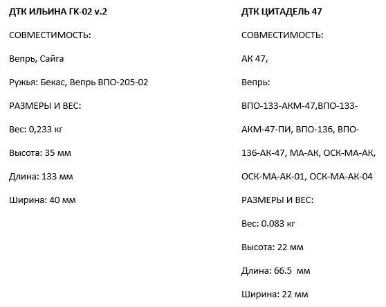 Компания Red Heat представляет новую модель ДТК Цитатедь 47 и улучшенный ДТК Ильина ГК-02 v.2
